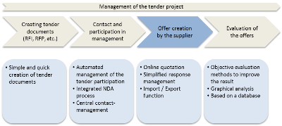 Processes of the Tender Manager