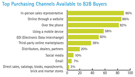 Top Purchasing Channels Available to B2B Buyers (Source: Accenture Analysis)
