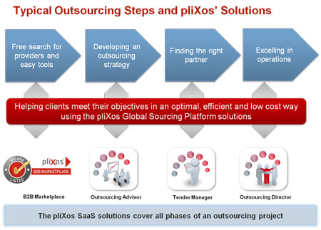 Pic 2 Sourcing Steps pliXos Solutions k