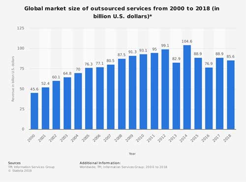 Global Outsourcing Market size 2018 s