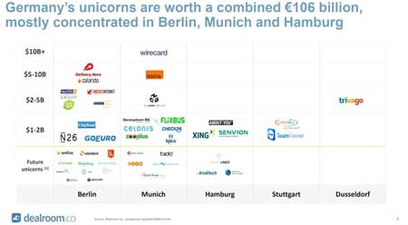 Pic 1 Total Combined Value of German Tech Startup 450